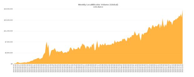 Das globale Wochenvolumen auf localbitcoins. Quelle: Coin.Dance