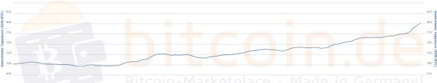 Der Bitcoin-Preis im 1-Monats-Chart von Bitcoin.de