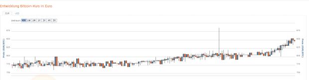 Der 48-Stunden-Chart von Bitcoin.de