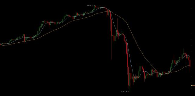 Hat China es schon wieder gemacht? Bitcoin-Preis crasht ...