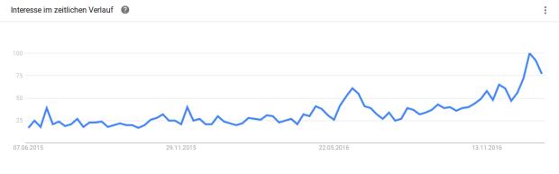 Suchanfragen nach Bitcoin in der Türkei bei Google: steigt fortlaufend an