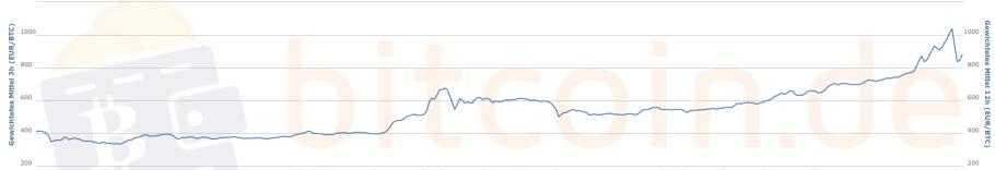 Während der steilere Anstieg Ende des Jahres nicht nachhaltig war, ist der Aufwärtstrend seit Herbst 2016 weiter ungebrochen. Quelle: Bitcoin.de