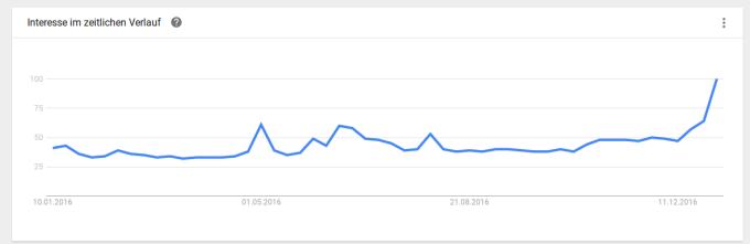 Google-Trends für Bitcoin im 1-Jahres-Verlauf: auf Höchststand.