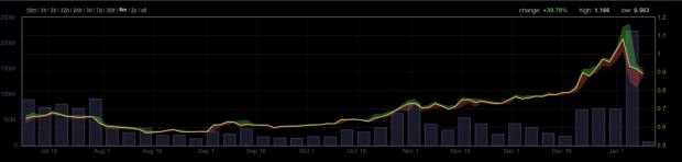 Das Handelsvolumen auf der Dollar-Börse BitStamp (die grauen Balken): Bis zum Crash eigentlich nicht auffällig.