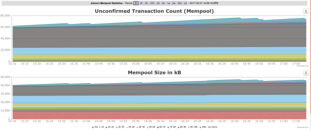 MemPool in 2-Stunden-Ansicht. Quelle: JoHoe's MemPool Size Statistics