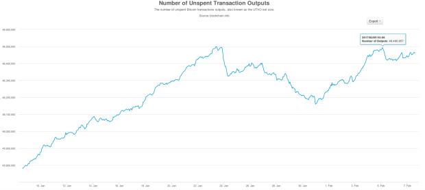Das UTXO-Set im Jahresdurchschnitt. Der Abbau am Sonntag ist klar zu erkennen. Quelle wieder Blockchain.info