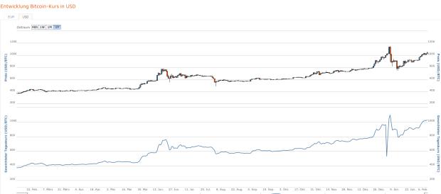 Dollar-Chart im Jahresverlauf: Souverän im Allzeithoch. Quelle: Bitcoin.de