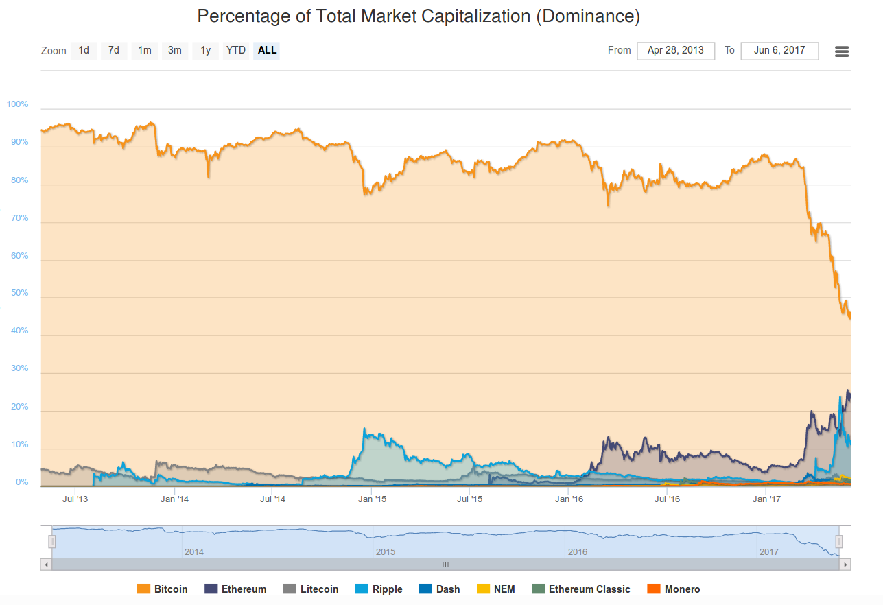 The Flippening - Is it Really Happening?