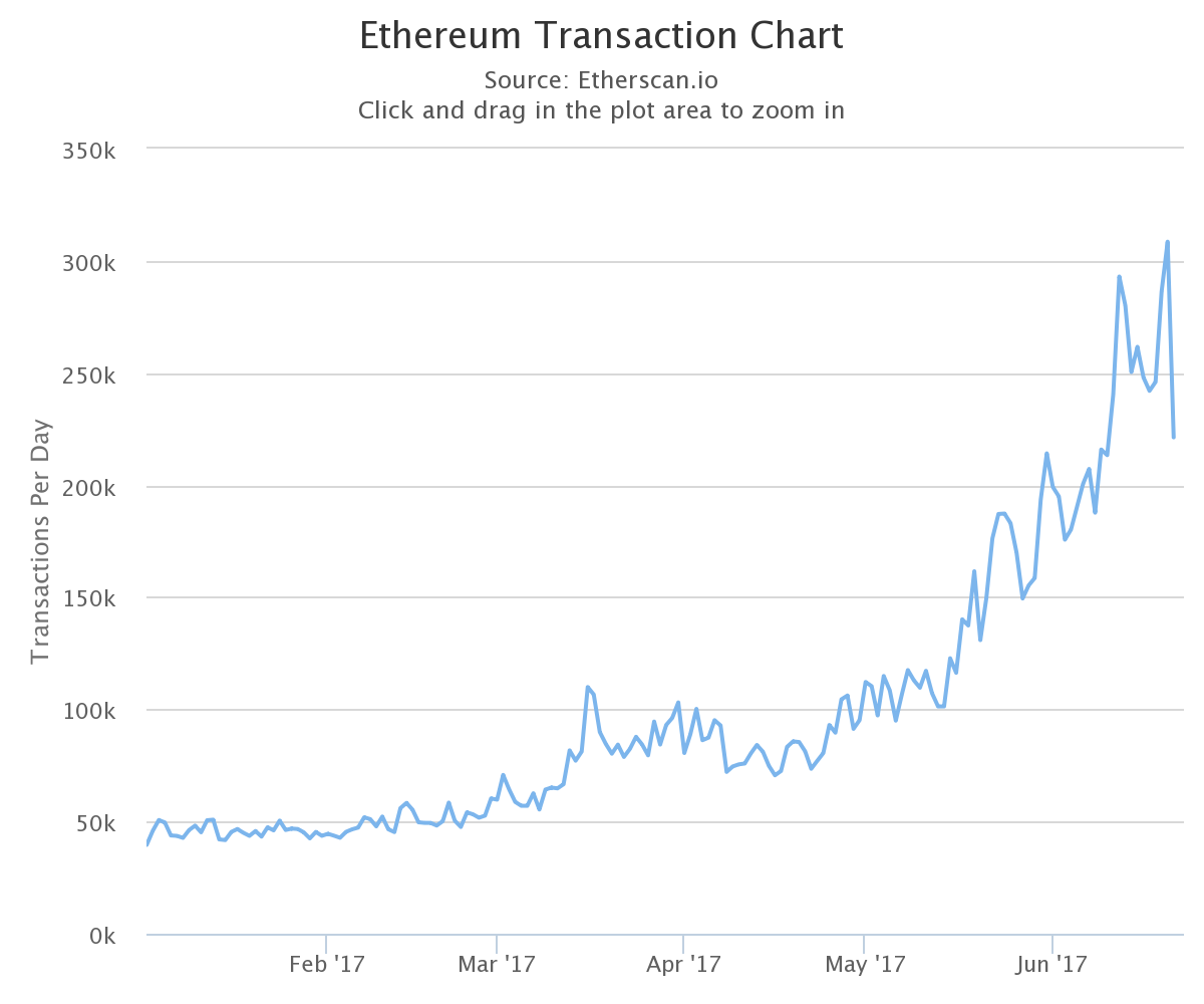 Coming to your Altcoin soon: Lack of Capacity Causes Congestion on Ethereum