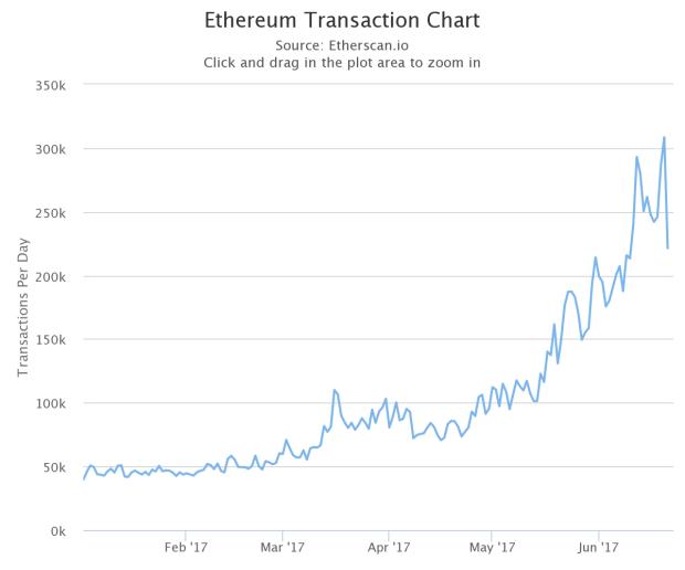 Anzahl Der Ether Transaktionen Am Tag Chart Von Etherscanio