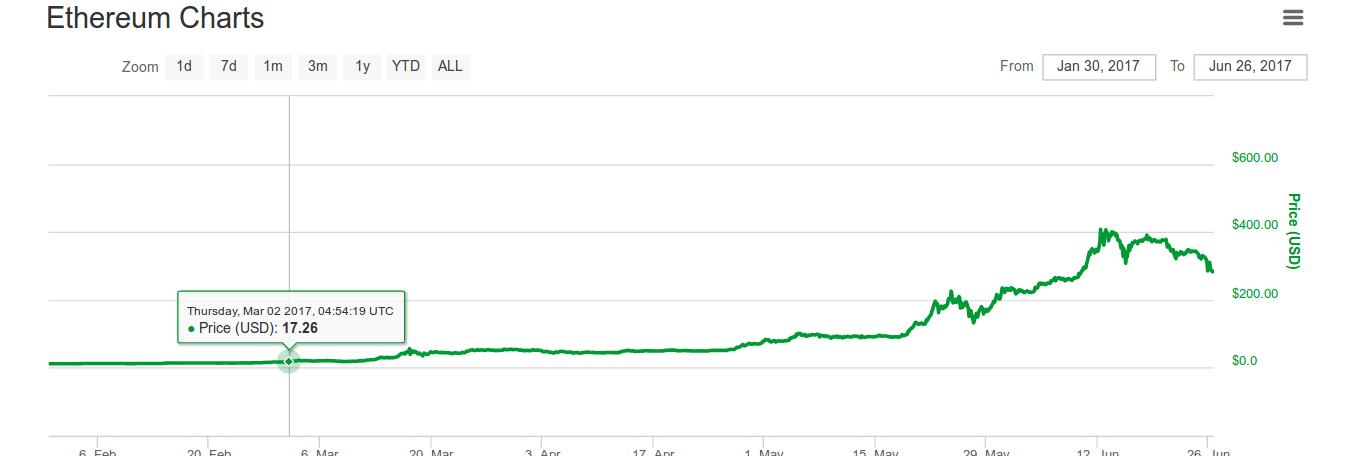ethereum cryptocurrency price usd