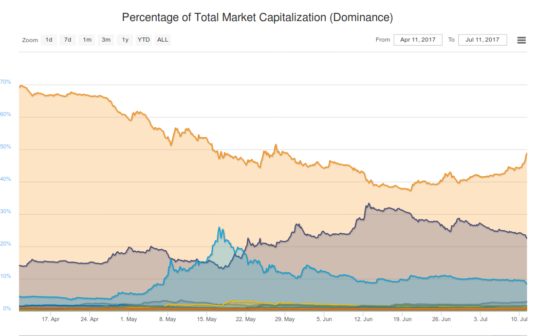 Altcoin Markets are in Full Bloodbath Mode