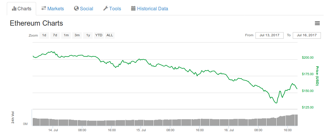 Why Are the Prices of so many Cryptocurrencies Crashing?