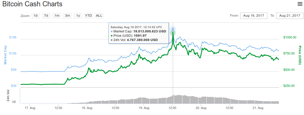 When is the next bitcoin difficulty changes