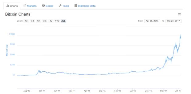 Die Marktkapitalisierung Von Bitcoin Erreicht Damit Ein Neues Allzeithoch Mehr Als 100 Milliarden Dollar