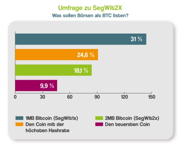 German Survey: 41.4 percent for SegWit2x, Most Users For United Bitcoin Chain