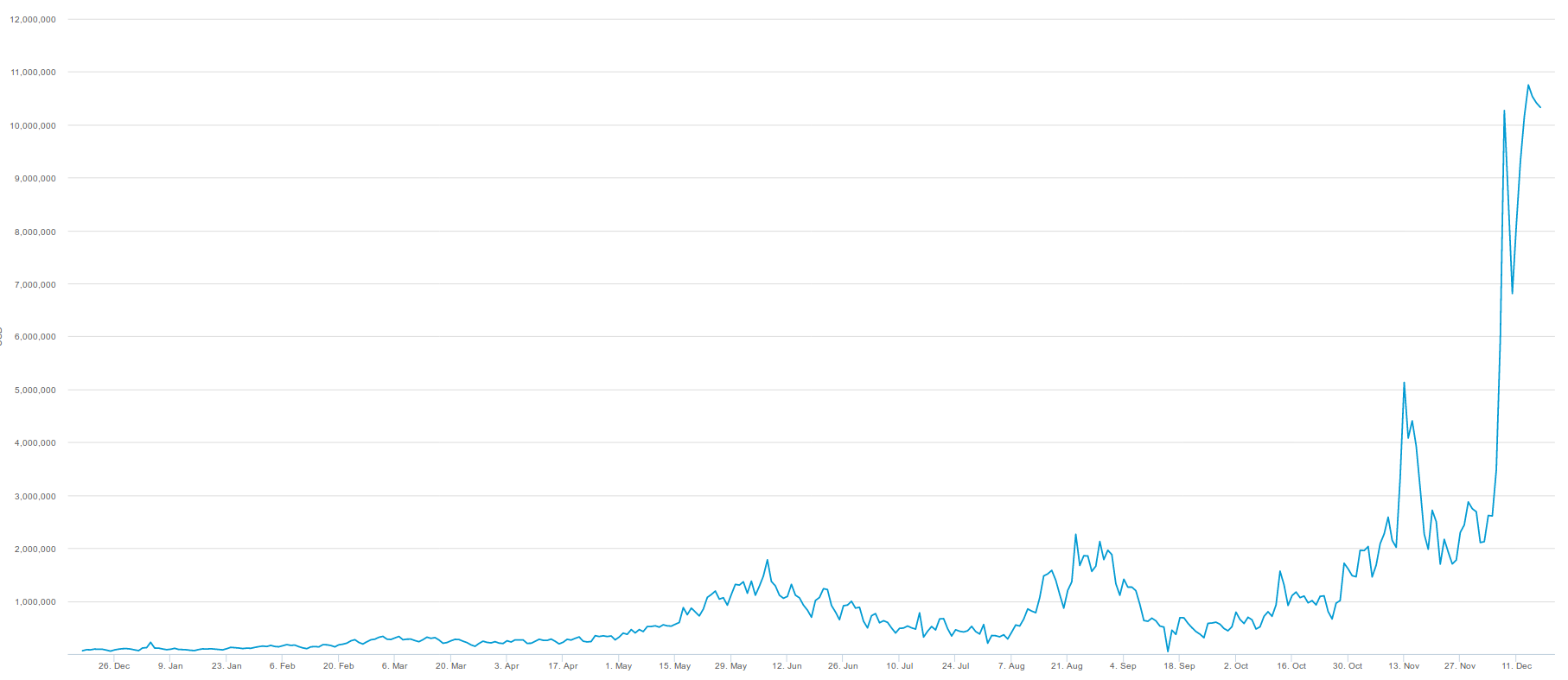 Bitcoin's Usefulness for Payments is Rapidly Decreasing, But Maybe It's Not a Bad Thing