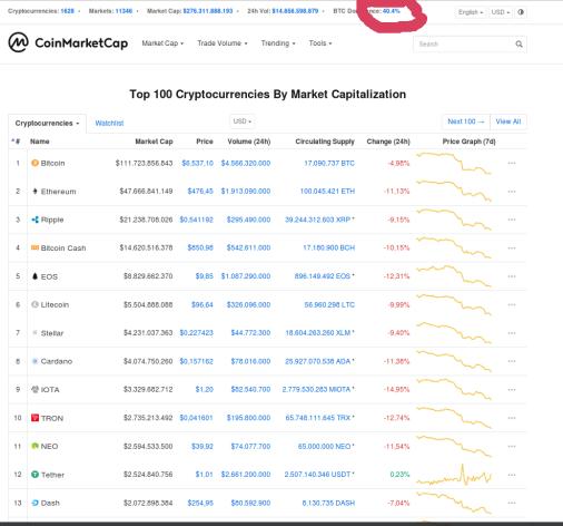 Der Bitcoin-Dominanzindex: Der spannendste Faktor im Kryptomarkt