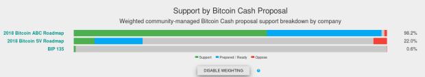 Bitcoin Cash Fork: Möge die Blockchain im Hashkrieg brennen