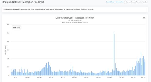 Ethereum Transaktionsdauer