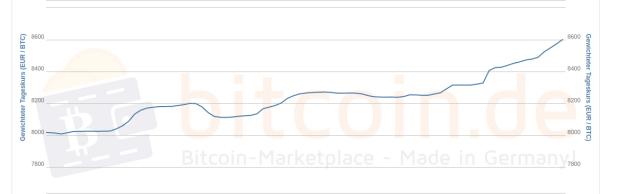 Dieser Chart zeigt den Bitcoin-Preis in Euro im Verlauf einer Woche.