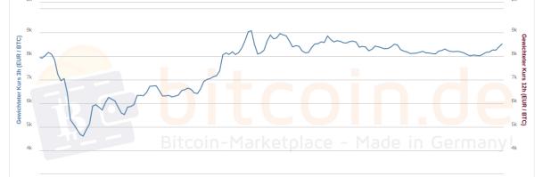 Der Chart zeigt den Bitcoin-Kurs in Euro seit Anfang März. Zunächst hat die Corona-Krise auch den Bitcoin-Preis auf etwa 5.300 Euro gedrückt. Nach einer Erholung bewegte er sich lange zwischen 8.000 und 8.500 Euro. Am Wochenende brach er auf gut 8.700 Euro aus.
