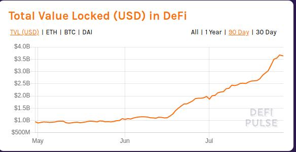 Dieser Chart zeigt, wieviel Kapital in Apps der Dezentralen Finanzen (DeFi) eingefroren ist. Seit Juni ist ein massiver Anstieg sichtbar, der von einer Milliarde auf heute 3,63 Milliarden führte.