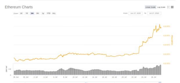 Der Chart zeigt im 1-Monats-Verlauf den Kurs von Ethereum in Bitcoin. Anfang Juli kostete ein Ether noch etwa 0,025 Bitcoin, stieg dann aber relativ rasant auf 0,031 Bitcoin.