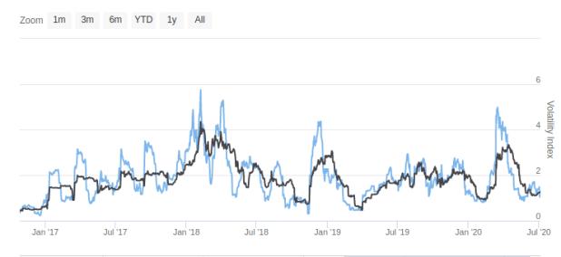 Volatilität des Preises von Bitcoin im 30-Tage-Durchschnitt