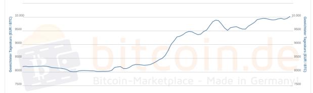 In der 1-Monats-Ansicht demonstriert der Bitcoin-Kursverlauf einen stabilen Aufwärtstrend.