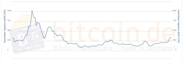 Im 3-Jahres-Kursverlauf ist der Ethereum-Preis noch weit von früheren Höchsständen entfernt.