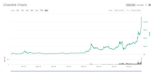 Chainlink ist eines der digitalen Assets, dessen Preis einfach nur steigt und steigt.