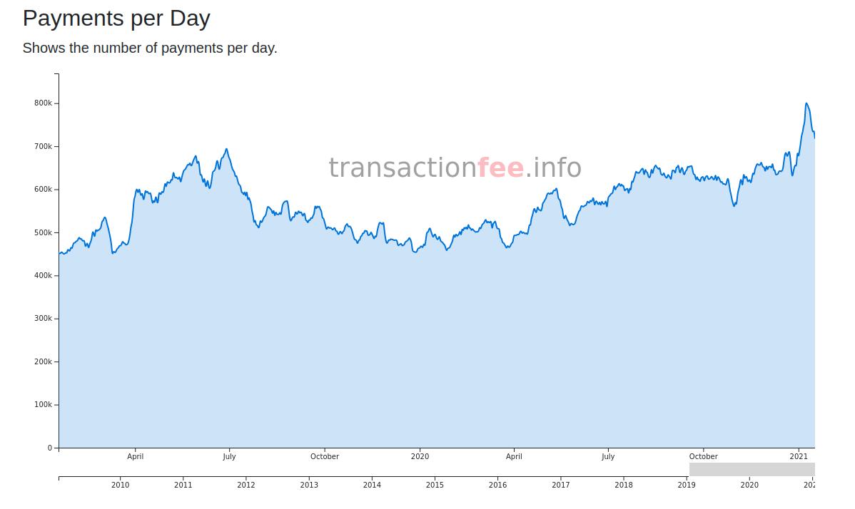 Bitcoin-Zahlungen-auf-Allzeithoch